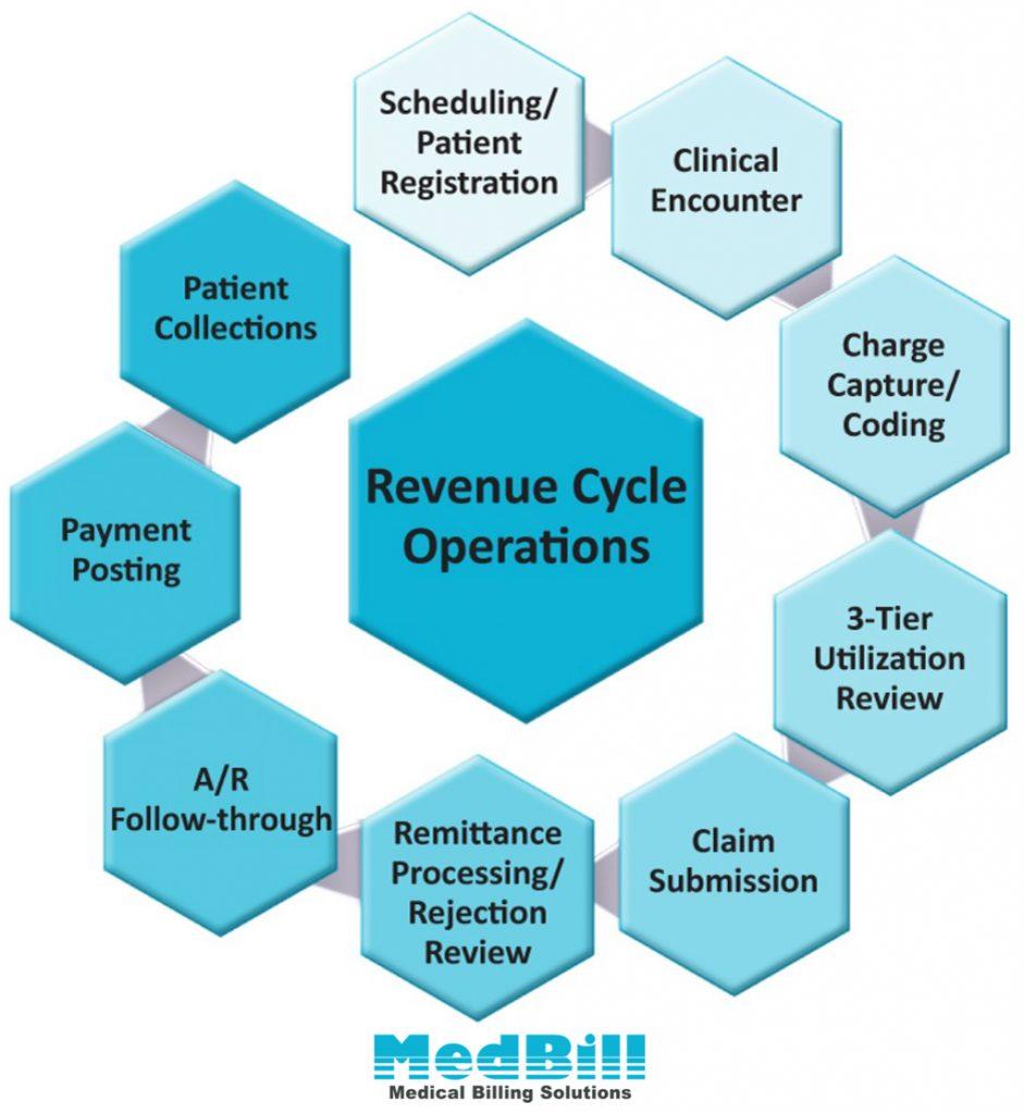Medbill or Medical Billing Solutions